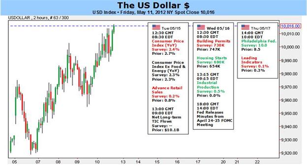 US Dollar Ready to Revive Bull Run, Volatility and QE3 Key Topics