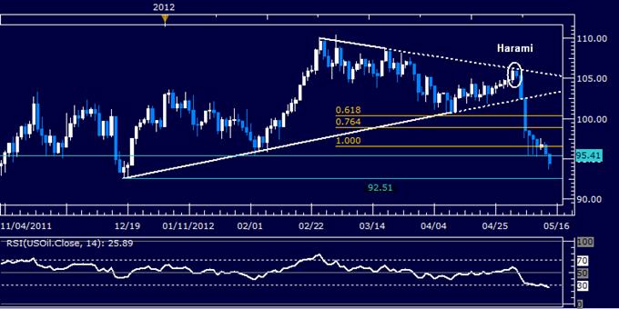 Crude Oil, Gold Sink as Euro Crisis Fears Grip Financial Markets