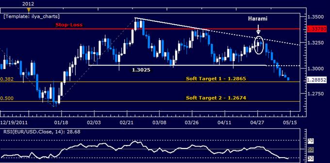 EURUSD: Short Position Nears First Target