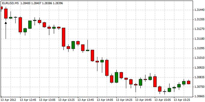 EURUSD_Trading_the_U.S._Consumer_Price_Report_body_ScreenShot049.png, EURUSD: Trading the U.S. Consumer Price Report