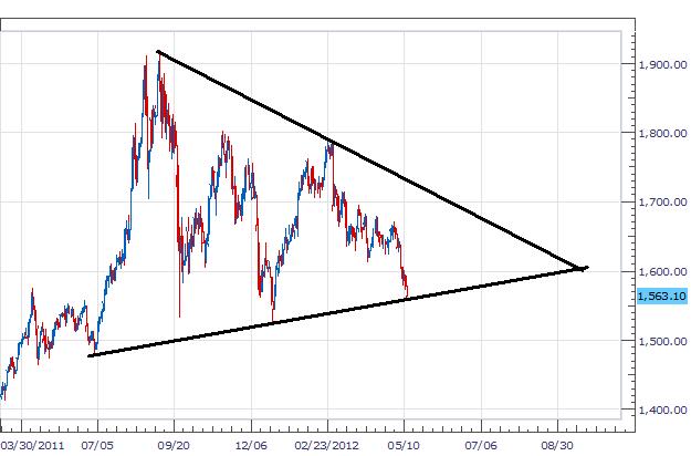 les prix de l'or actualisés élaborent une configuration en triangle