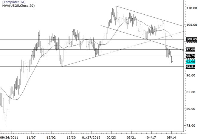 Crude Focus Still on December Low at 9251