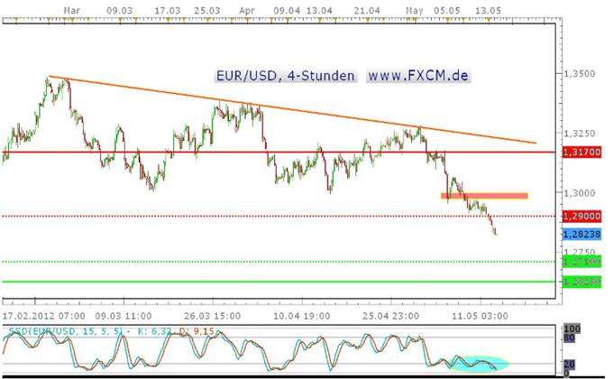 Der Euro im Sinkflug – Erreichen des Jahrestiefs bei 1,2623 USD nur eine Frage der Zeit?