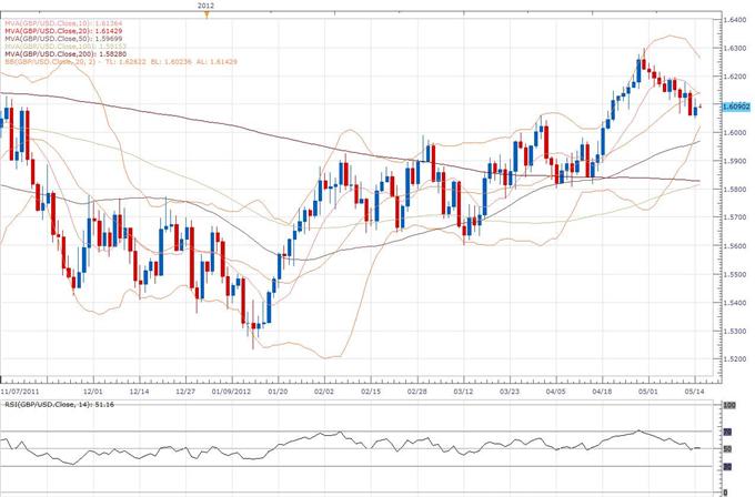 Sterling Falls as UK Trade Balance is Weakened by Euro Crisis