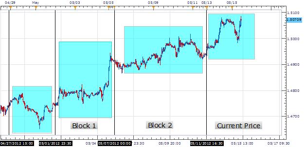 The_Building_Blocks_Of_Trend_Development_05.15_body_Picture_1.png, Les bases du développement de tendance, 05.15 (15 mai)