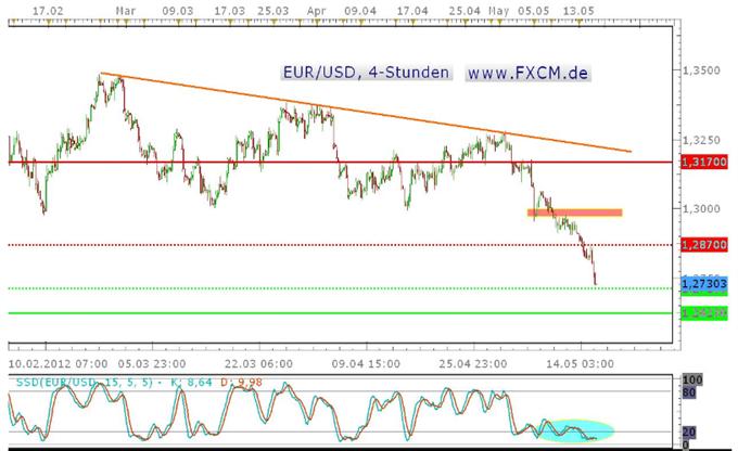 Der Verkauf des Euro geht weiter, auch sentimenttechnisch weiter nachgebende Kurse zu favorisieren