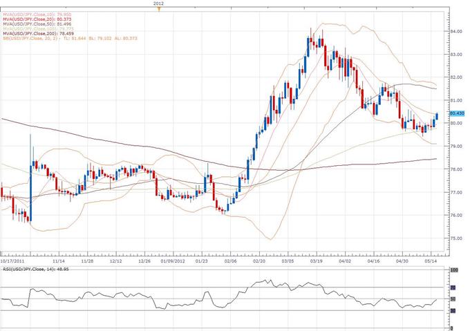 Euro_Still_Has_Sights_Set_on_2012_Low_Despite_Oversold_Technical_Readings_body_usd.png, L'euro a toujours le plus bas de 2012 en ligne de mire, malgré des analyses techniques en survente