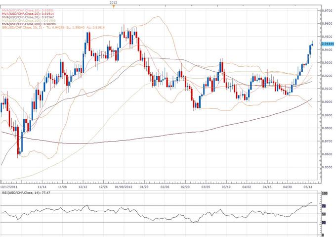 Euro_Still_Has_Sights_Set_on_2012_Low_Despite_Oversold_Technical_Readings_body_usd_1.png, L'euro a toujours le plus bas de 2012 en ligne de mire, malgré des analyses techniques en survente