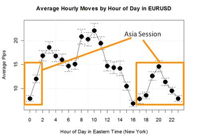 Trading the Euro - EURUSD
