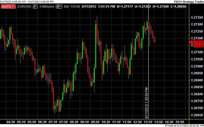 Brief Euro Rebound Stalls as Fitch Downgrades Greece