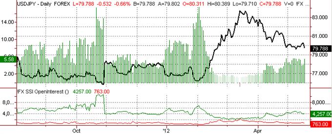 Yen Clears 79.50, Bullish Formation To Take Shape