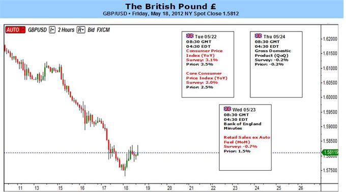 La livre sterling devrait subir davantage de pertes du fait du ralentissement de l'inflation et de la position de la BoE, favorable au statu quo
