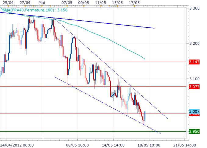 CAC 40 / DAX : Bourses toujours dans le rouge, mais rebond technique cet après-midi possible