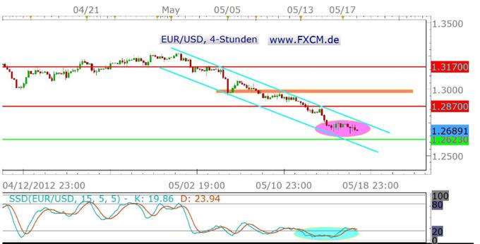 Gehts am letzten Handelstag der Woche doch nochmal Richtung Jahrestief oder findet der EUR/USD zunächst einen Boden?
