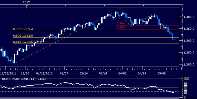 S&P 500 Sinks Toward 1300 Figure as US Dollar Probes Higher