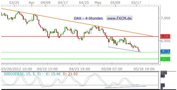Schwacher Schluss der US-Märkte trübt das Bild für den DAX ein