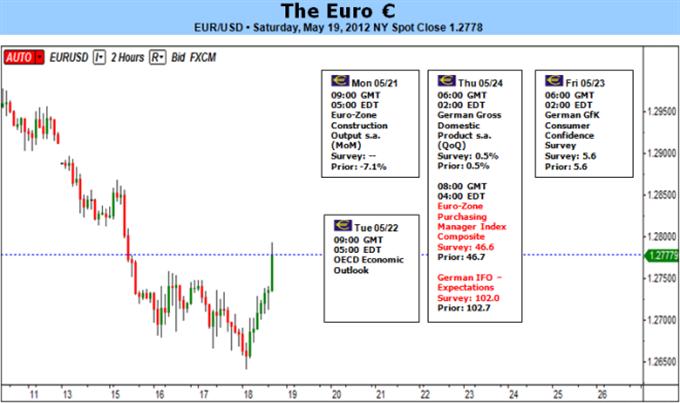 Euro: 'Buying Time' May Not Work This Time as Crisis Intensifies