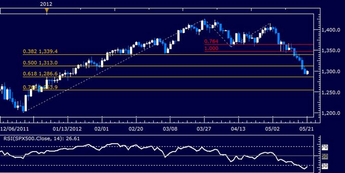 US Dollar Chart Setup Warns of Pullback Before Rally Resumes
