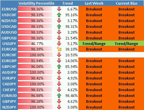 Le dollar US positionné pour de nouveaux plus hauts face à l'euro alors que la volatilité bondit