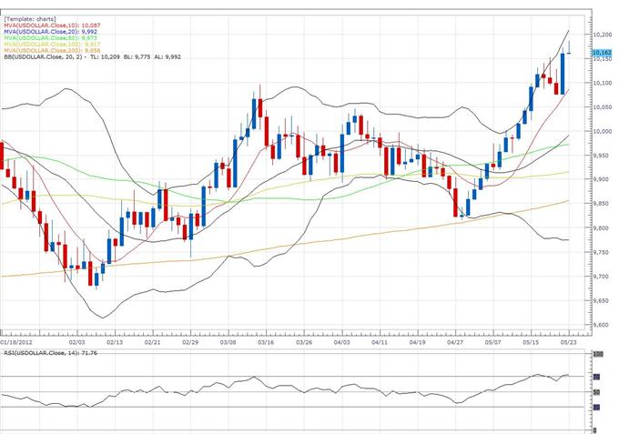 Rapport technique classique concernant le Dollar Index, 05.23 (23 mai)