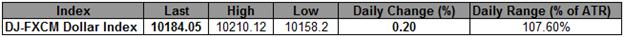 USD : premier objectif à 10,255, les replis devraient offrir des points d'entrée favorables