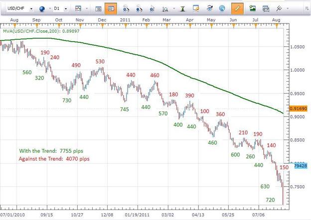 Voici l'avantage principal de trader avec la tendance : les PIPS !