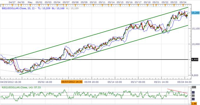 L'indice du dollar US (USD): correction en attente, à la recherche d'un plus bas plus haut