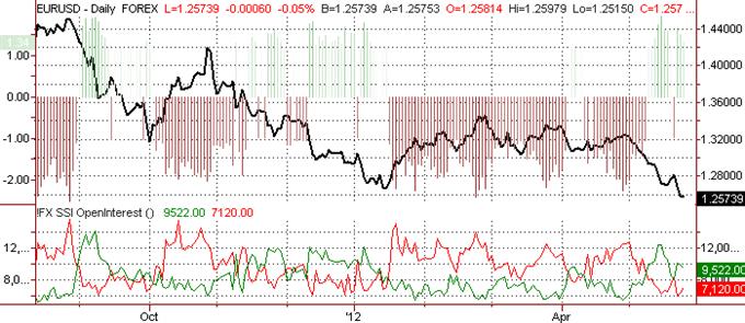 Euro Targets 2010 Lows as Dollar Surges