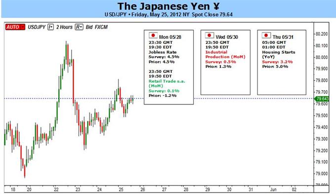 Japanese Yen Reversal To Take Shape On Intervention Threats, BoJ