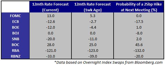 Le PIB US jeudi, l'ISM Manufacturer et les NFP vendredi sont les points forts de la semaine
