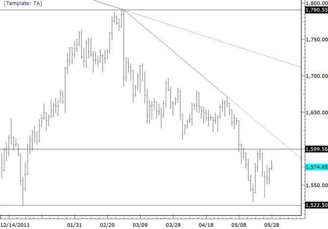 Fokus beim Gold vor der nächsten Bärenphase immer noch auf 1600