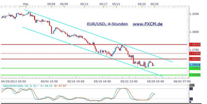 Die Rekord-Short-Positionierung gegen den Euro im COT erhitzt die Gemüter – kommt ein Short-Squeeze?