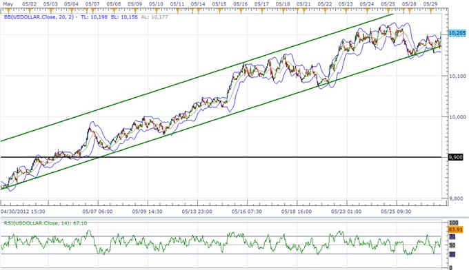 L'indice de l'USD vise de nouveaux plus hauts avant les NFP, l'euro est à la recherche de support