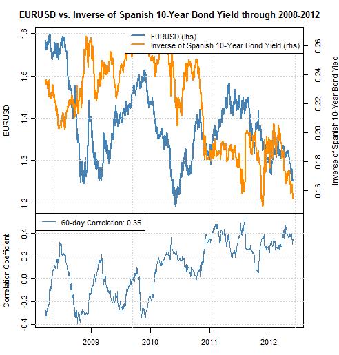 L'Euro dégringole après la dégradation de l'Espagne par Egan Jones; les corrélations favorisent les pertes