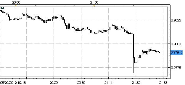 Australian Dollar Slides After Miss on April Retail Sales