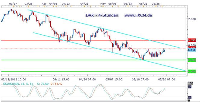 Die Vorgaben für den DAX bleiben weiter unklar, auch unabhängige Ratingagenturen liefern keine Impulse