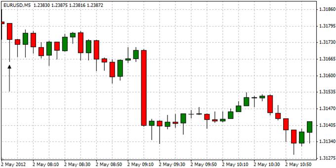 EURUSD_Trading_Germanys_Unemployment_Report_body_ScreenShot022.png, EURUSD: Trading Germany's Unemployment Report