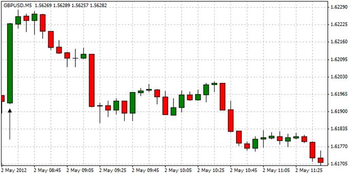 GBPUSD___trader_le_rapport_sur_les_approbations_d_hypotheques_britanniques___fr_body_ScreenShot012.png, GBPUSD : trader le rapport sur les approbations d'hypothèques britanniques