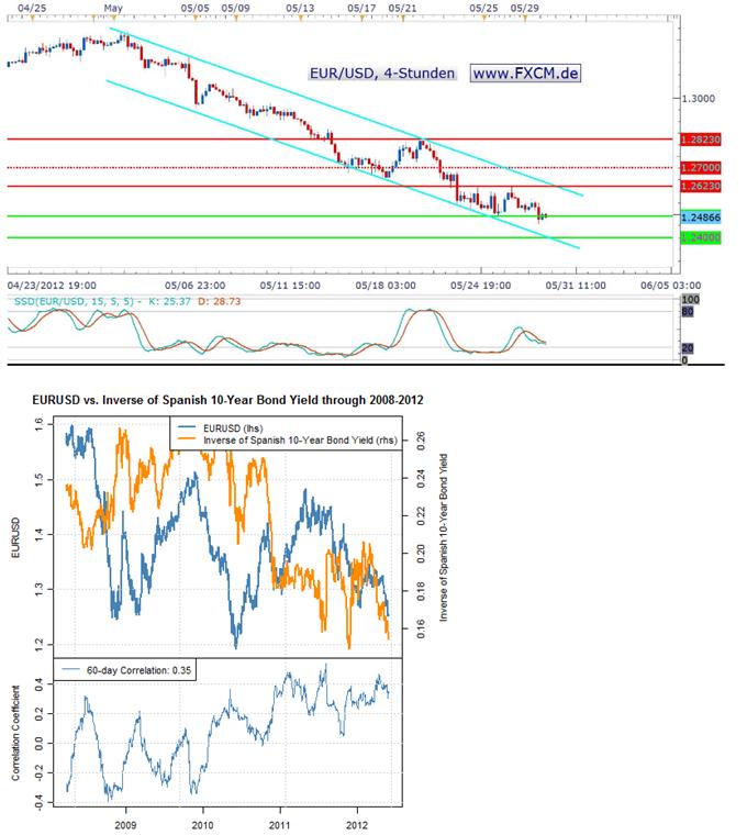 Korrelation des EUR/USD zu Risikoaufschlägen spanischer Bonds suggeriert weiteres Abwärtspotential