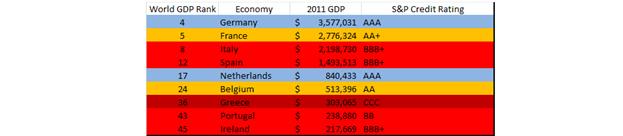 The Fundamentals of the European Debt Crisis