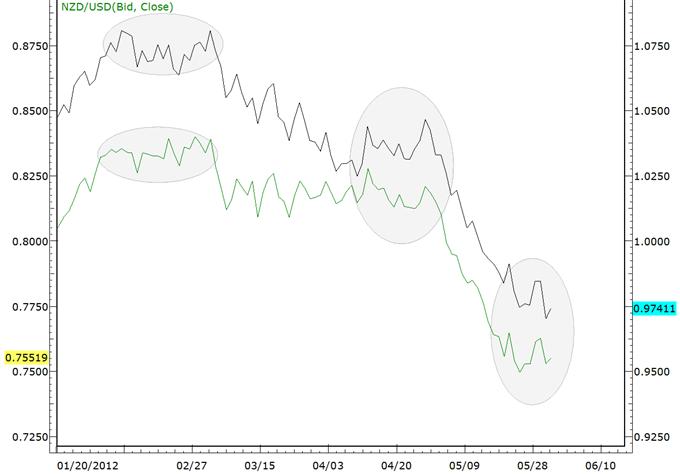 La divergence de l'AUD et du NZD est une caractéristique commune pour les inversions