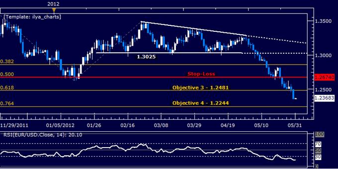 EURUSD: Holding Short as Prices Meet Third Target