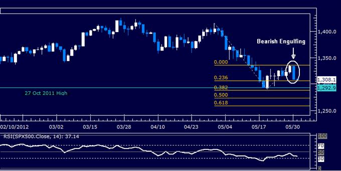 US Dollar Breaks Higher But Relative Strength Studies Warn of Pullback