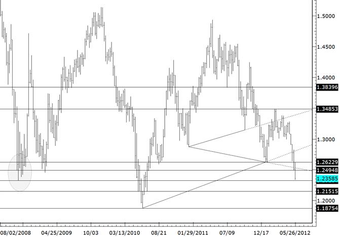 L'EURUSD tombe dans le plus bas de 2008 et perd 6.6% en mai