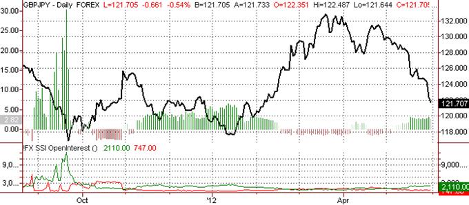 British Pound Targets Lows versus Japanese Yen
