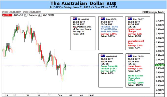 Le dollar australien pourrait trouver un soulagement si la RBA ne fait pas une nouvelle baisse de 50 bps