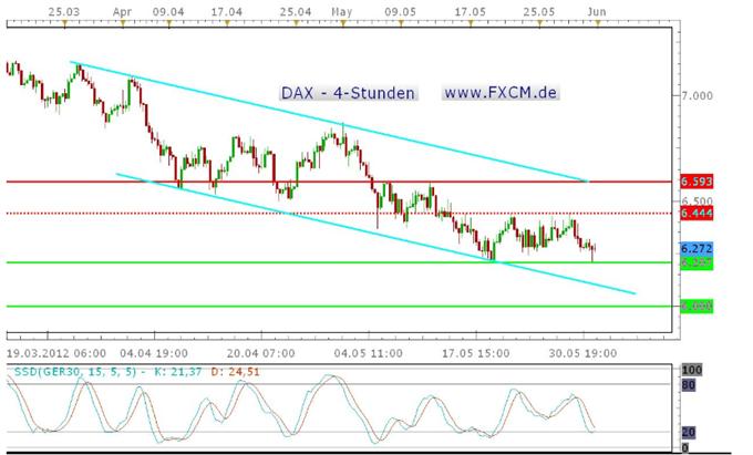 Der DAX vor den NFPs hoch volatil und unverändert – der große Move zum Wochenschluss?