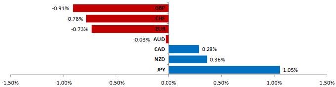 L'euro, la livre sterling pourraient ne pas participer à la reprise de l'appétit du risque