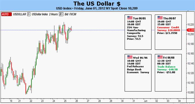Le dollar US va se corriger généralement en baisse avant qu'une progression plus importante ne reprenne
