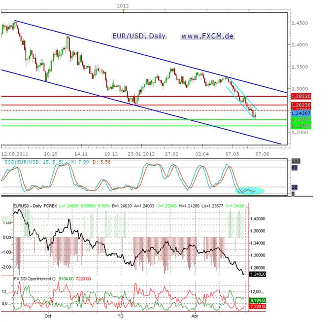 Volatilität bleibt im EUR/USD ein Thema – kurzfristig aufwärts, langfristig satt abwärts?